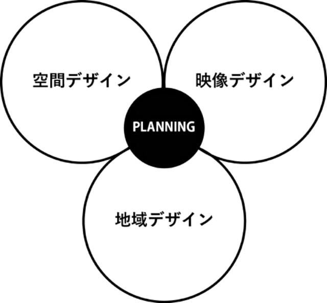 サービス図